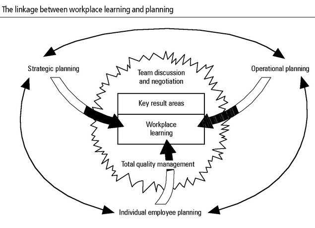 The linikage between team learning and workplace learning